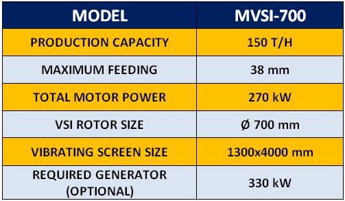 mvsi-700-mobile-vertical-shaft-crusher