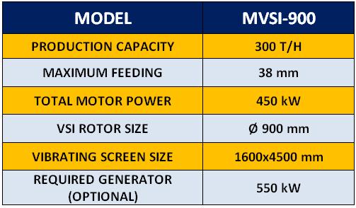 mvsi-900-mobile-vertical-shaft-crusher