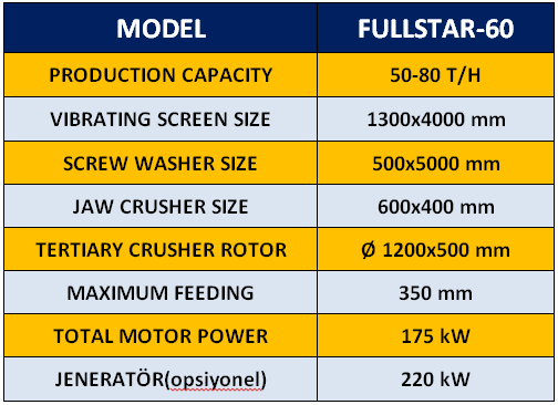 fullstar-60-mobile-crusher-washer-screen