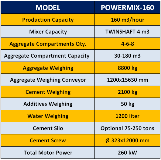 powermix160-stationary-concrete-batching-plant